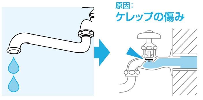 漏れ 蛇口 水